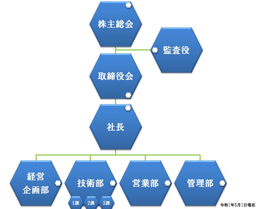 2019年組織図